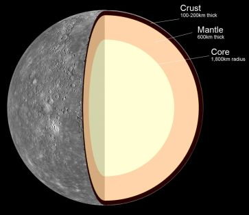 Internal_Structure_of_Mercury